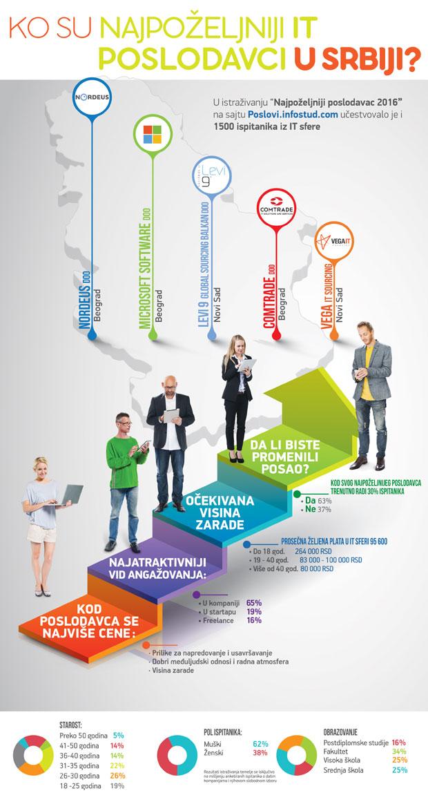Najbolji IT poslodavci Srbija