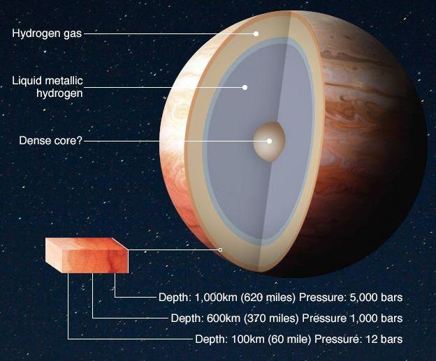 Jupiter structure